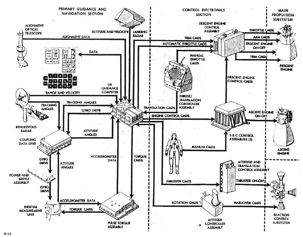 Clavius: Fahrzeuge - Stabilität der Mondlandefähre